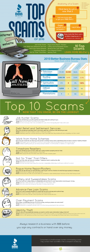 BBB top online scams