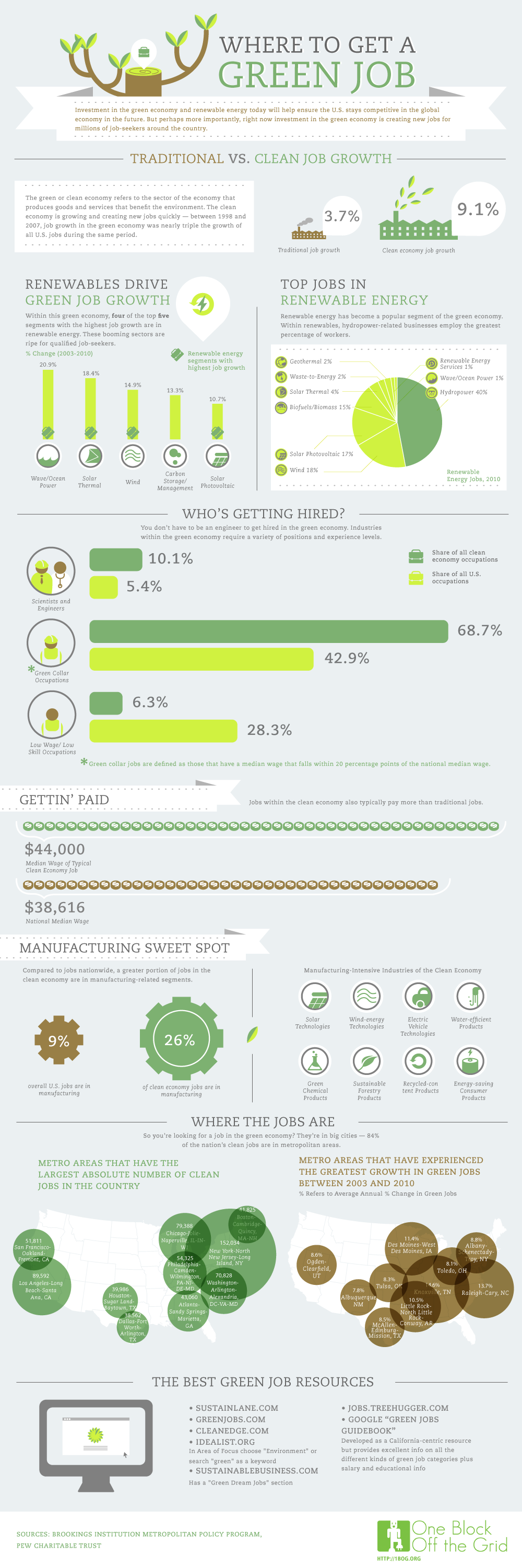 infographic-where-to-get-a-green-job