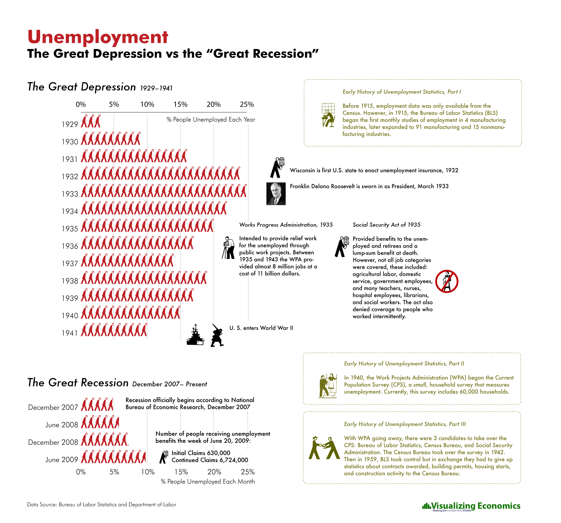 Unemployment in the Great Depression vs the Great ...