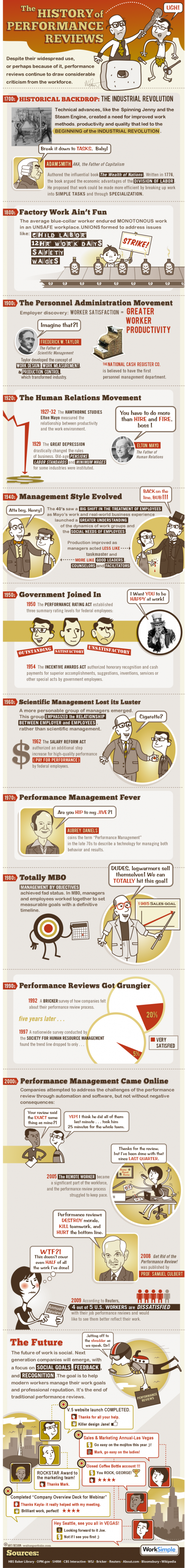 Job Performance Reviews