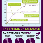 men and women wages