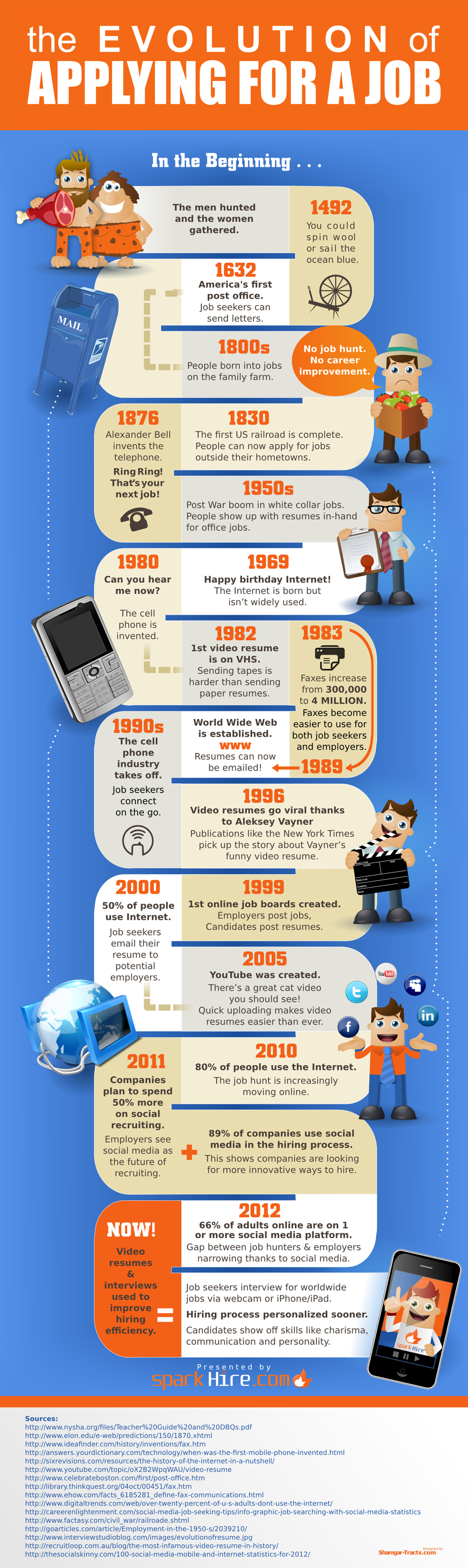The Evolution of the Job Application Infographic