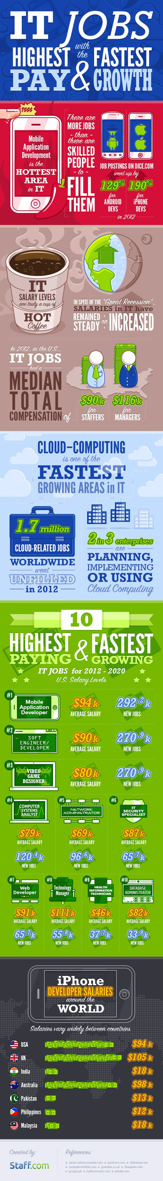IT Jobs Offer Fastest Growth and Highest Pay