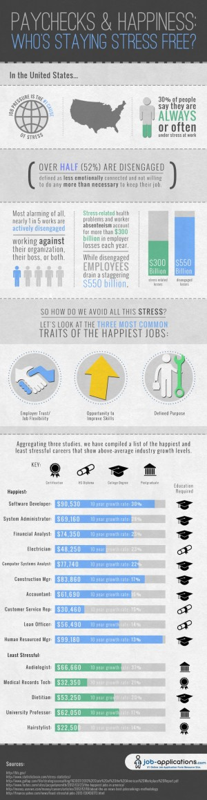 Happiest-Jobs-In-America_Job-Applications