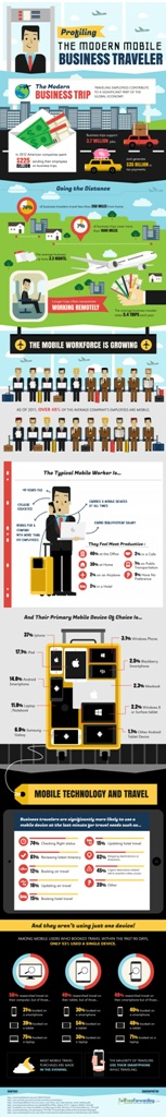 The Portrait of the Modern Mobile Business Traveler